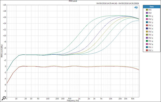 The air band gain with different corner frequencies, showing a maximum +17dB boost and overall 4dB gain rise.