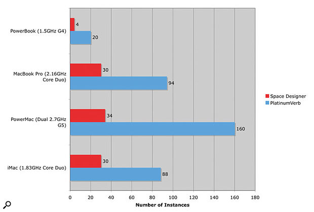 This chart shows the performance in terms of the number of reverb plug-in instances that can be handled by the Macbook Pro and compares it with the Intel iMac, a 1.5GHz Powerbook and a dual-2.7GHz Power Mac. As you can see, Apple's claim that the Macbook Pro is five times faster than a Powerbook is roughly true here, and while the G5 still wins out by some margin in <em>Platinumverb</em> instances, for <em>Space Designer</em> the performance is almost the same.