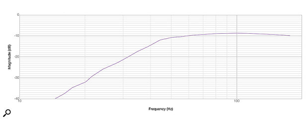 Diagram 2: Low-frequency response (10Hz - 200Hz).