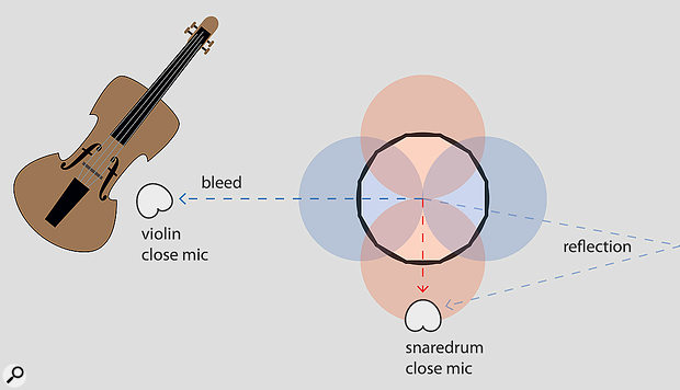 Figure 1: The red and blue coloured figures of eight represent two of the many modes of vibration in a snare drum. The snare drum's close mic can't capture all these vibrations equally well due to distance ratios and differences in directivity between modes. But since a part of the snare drum sound also ends up as bleed in the violin mic, and because of reflections that bounce sound back to the microphones, a more complete picture of the snare drum can be captured.