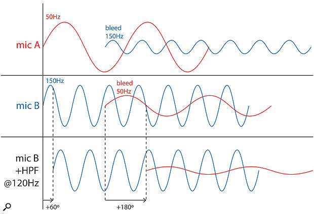 Figure 4: Due to phase shift, EQ can have unpredictable effects when used on microphones containing bleed. Two sound sources (represented by the red and blue sine waves) are recorded using two microphones. The resulting bleed affects the balance between the sources when the microphones are added together, due to phase interaction (A+B). When you decide to get rid of the 50Hz bleed in microphone B by adding a 120Hz high-pass filter (bottom), the filter shifts the frequencies in time by different amounts, causing the 150Hz wave to be out of phase with the bleed in microphone A.