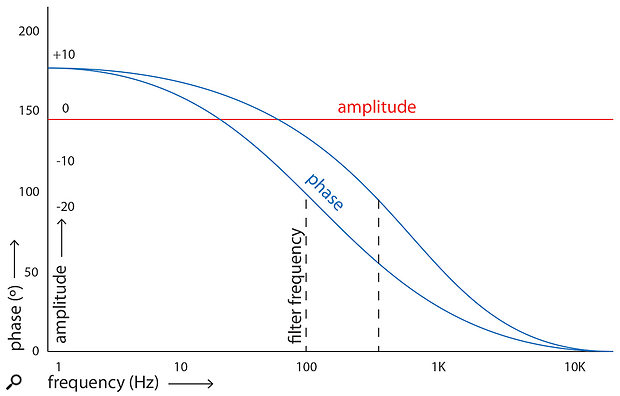 Figure 5: An all-pass filter allows you to alter the relative timing of a signal's frequency components, without affecting their amplitude. The two blue curves represent the effect of changing the filter frequency on the phase response. In situations where merely inverting a signal's polarity or moving a microphone won't lead to better summing between signals, such a filter can help to avoid worst-case scenarios. It is impossible (and unnecessary) to perfectly align all frequency components between an instrument and its bleed, but as long as you manage to prevent any major holes or bumps from occurring in the low frequencies, you'll be fine.