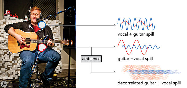 Figure 6: By not using the guitar microphone directly in the mix, but only via a reverb, you can prevent its spill from colouring the vocal sound. The reverb makes it seem as if the guitar was a bit fuller-sounding and louder in the room, but it's the vocal mic that is responsible for the main guitar sound and placement. Should you still need a bit of the direct guitar sound in the mix, try to EQ it in such a way that any negative side effects it has on the vocal are kept to a minimum. The guitar mic doesn't need to sound like a nice guitar on its own — I sometimes take out a lot of high frequencies in the guitar mic to make it add to the vocal, but then I send the pre-EQ signal to the reverb, giving the impression of a brighter guitar.