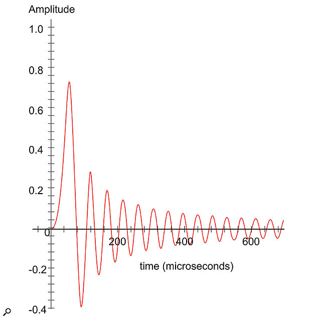 Figure 2: A typical minimum-phase brick-wall filter's impulse response for a 48kHz digital system. Note the absence of pre-ringing, but stronger and longer post-ringing. (Shown with a  linear amplitude scale.)