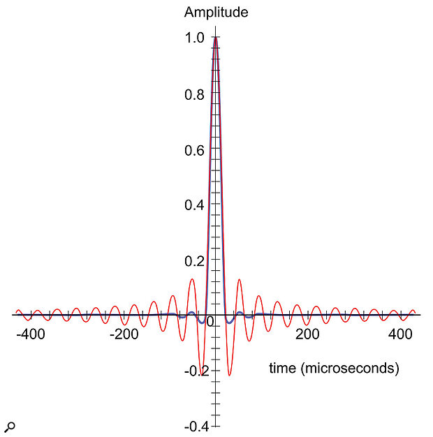 Figure 5: This compares the typical impulse response of a digital audio chain using conventional linear-phase brick-wall filters (red) with the same chain corrected with an apodizing filter (blue). Note the almost complete removal of pre- and post-ringing tails, and greatly reduced temporal-smearing. (Note the linear amplitude scale.)
