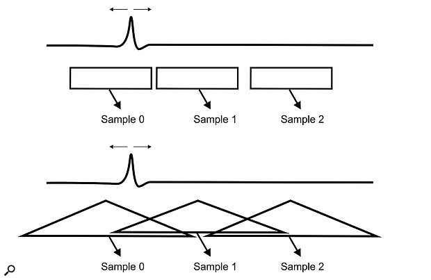 Figure 6: A conventional rectangular sampling kernel (top) effectively integrates the area of the transient to determine its intensity within the sampling period. However, the sample value will not change regardless of where within the sampling period the transient occurs. Consequently, this arrangement cannot identify the precise position in time of a transient pulse within the sampling period. However, by using overlapping triangular sampling kernels (bottom), both the time and intensity of a  transient pulse can be recovered. (Note: this diagram assumes no anti-alias filtering, since the pulse is clearly of much shorter duration than the sample period, breaking the Nyquist rules — see main text!)