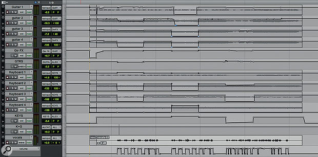 With four guitar and four keyboard tracks, the mix threatened to become overcrowded. Automation was used extensively to bring these in and out, thus adding variety while saving space for other elements.