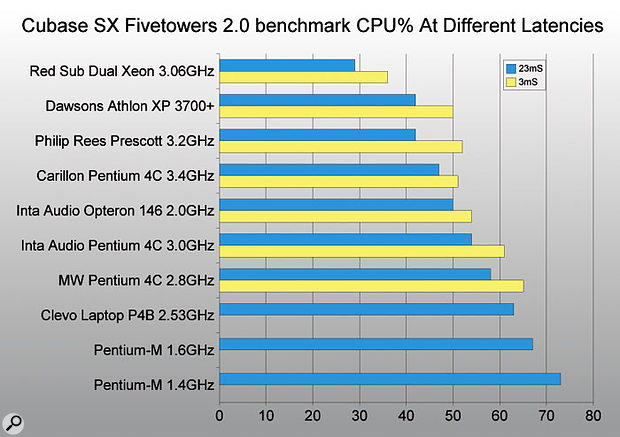 Having more than one processor in a PC is a sure-fire way to boost its performance beyond the competition, as you can see from this chart. The dual Intel Xeon processors of the Red Submarine system reviewed in SOS June 2004 provided better performance with plug-ins and soft synths than any other system reviewed before or since.