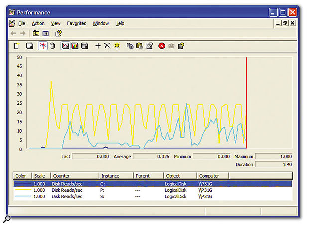 When you're recording or playing back a song, the Windows C: volume (dark blue trace) is rarely accessed, with only two tiny blips during the several minutes for which I was recording this disk activity. The vast majority of disk accesses occur in the P: projects volume (yellow trace) during streaming of audio tracks, and the S: samples volume (pale-green trace) during streaming of Gigastudio sounds.