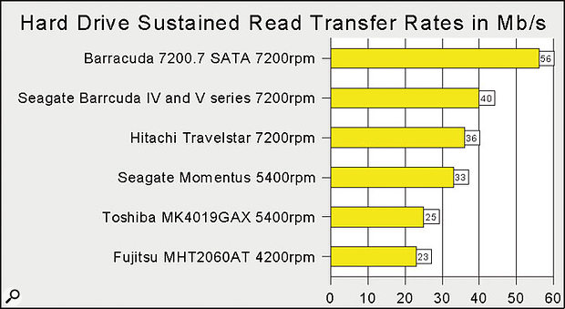 This graph shows sustained transfer rates for read (playback) performance, as measured by DskBench for a variety of popular desktop and laptop drives.