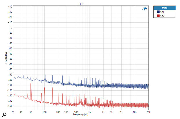Noise floor at minimum and maximum gain: this Audio Precision plot shows the FFT spectrum of the residual noise floor at both minimum (red) and maximum (blue) gains. In both cases the power supply harmonics remain below -90dBu, which is impressive.