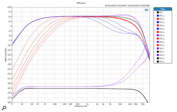 All EQ options on the same chart: the flat response is shown by the black curves, the five hi-pass options are shown in the red curves, and the three blue curves reveal the low-pass options. Additionally, the e1/e2 HF boost options are shown by the purple curves. The top set of curves was acquired at maximum gain, where the HF boost curves only add a  decibel or so at 16kHz. In contrast, the bottom trace was acquired at minimum gain, and the e1/e2 curves reach +17 to +25 dB at 70kHz.