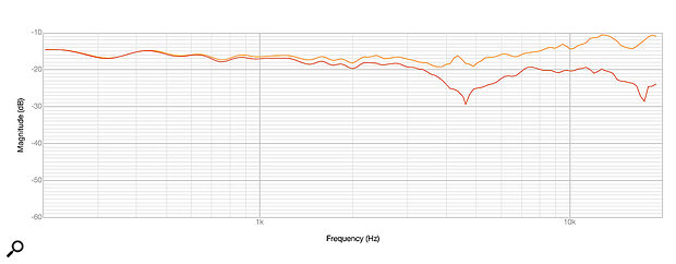 The frequency response of the RM‑05, both on-axis (orange trace) and 20 degrees off-axis (red trace).