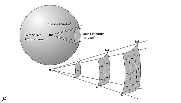 A spherical wave front: with every doubling of distance from the source of the sound, the sound intensity decreases by the inverse square of the radius of the sphere.