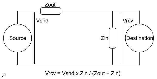 An output connected to an input forms a 'potential divider'. If Zin is 10 (or more) times higher than Zout, all should be OK!
