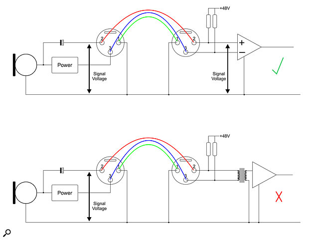 The top diagram shows a simplified schematic of the 12 Gauge Microphone, with its output fed via a capacitor to pin 2 of its XLR, and this signal voltage is with reference to the chassis ground conveyed on pin 1. An electronically balanced mic preamp is inherently ground‑referenced, and so can detect the mic signal and appear to work normally‑although there will be no balanced line suppression of interference, of course. The lower diagram shows the same setup with a transformer‑input preamp. The transformer completely isolates the preamp circuitry from the microphone, and as the cold end of the transformer input (pin 3) has no direct connection to ground, the signal voltage cannot be developed across the transformer, and hence there is no output. (And if pin 3 were strapped to ground, there would be no phantom power voltage available to the microphone).