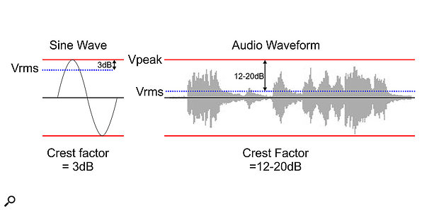 For typical music, the crest factor is much higher than for a sine wave, so headroom is required to have a healthy signal level without the peaks becoming distorted.