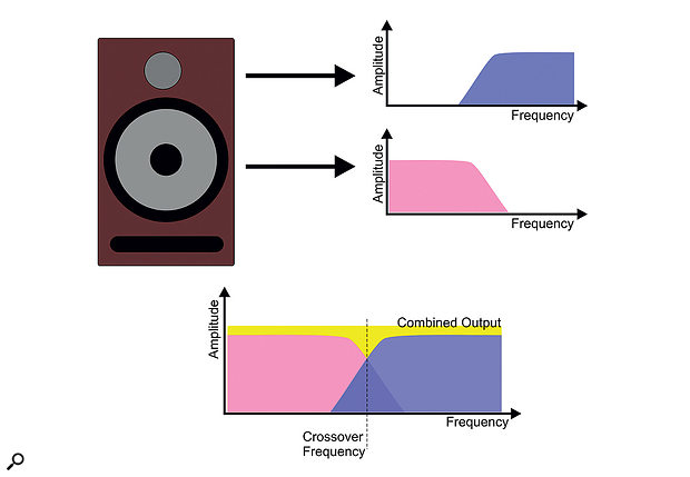 A speaker's crossover filter determines what frequencies are sent to which driver.