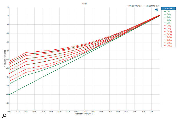 Parallel compression plots.
