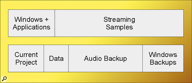This drive partitioning scheme was detailed in SOS May 2005. It's ideal for users with two drives who run multiple audio tracks and streamed samples simultaneously.