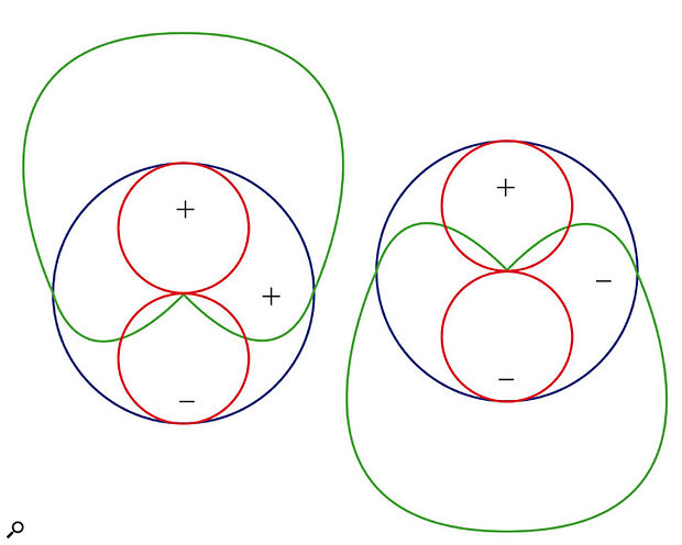 This simplified polar pattern diagram shows how a figure-of-eight mic (red) and a coincident omnidirectional mic (blue) can be combined to produce a directional cardioid pickup pattern (green). Flipping the polarity of the omni reverses the direction of the cardioid pickup.