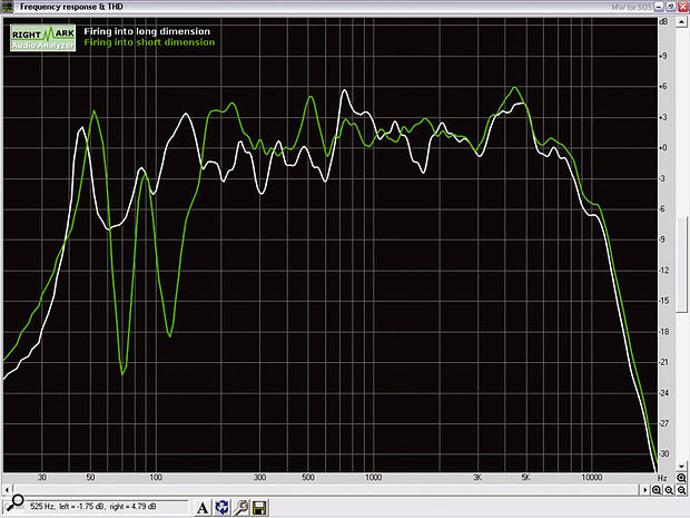 Before you get serious about acoustic treatment, it's worth trying your gear in different orientations. As you can see quite clearly from this frequency response plot in my studio using minimal acoustic treatment, pointing the speakers down the shorter dimension (green trace) resulted in terrible dips at 70Hz and 120Hz, and these remained no matter how much I adjusted both speaker and listening positions. Turning the studio round 90 degrees so the speakers fired into the longer dimension (white trace) reduced these frequency dips significantly, even before acoustic treatment.