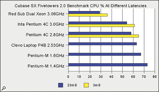 Compared with a single Pentium 4C processor, the dual Xeon provides a huge leap in performance at both high and low latency values.