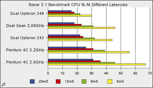 When running Sonar 3.1 the dual Xeon still shows considerable improvement over single-processor machines, and seems to match more expensive dual Opteron PCs at high latencies, but loses this lead at lower latency values.
