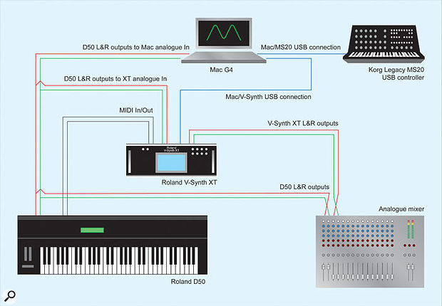 A diagramatic representation of the equipment setup used for this review.