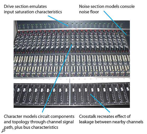 Channel and bus audio characteristics both contribute to the sound of an analogue mixing console. The CTC-1 focuses on three fairly specific colouring mechanisms and the broader Character parameter.