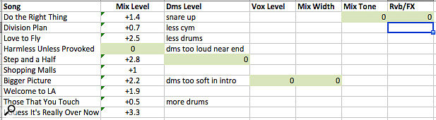 I  usually make a worksheet for each iteration where I  record my judgments about needed adjustments. This worksheet is from a  first round. I've established the songs that make the best starting reference for each attribute (coloured green and marked '0'), set channel faders for a decent level match, and made most of my notes about relative drum levels in the tracks. There is still much to do here!