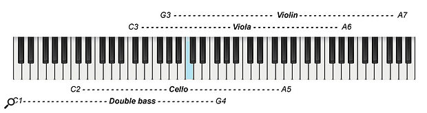 Stringed instrument playing ranges.