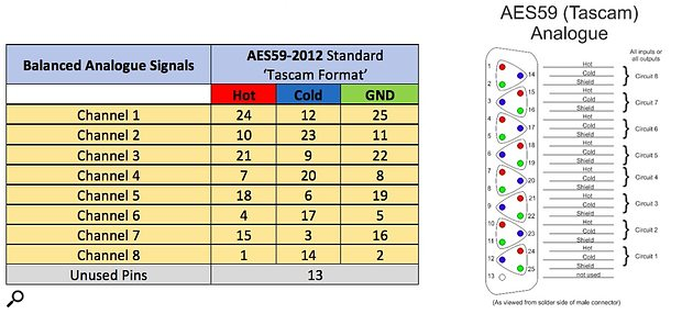AES59 analogue Table and Pinouts