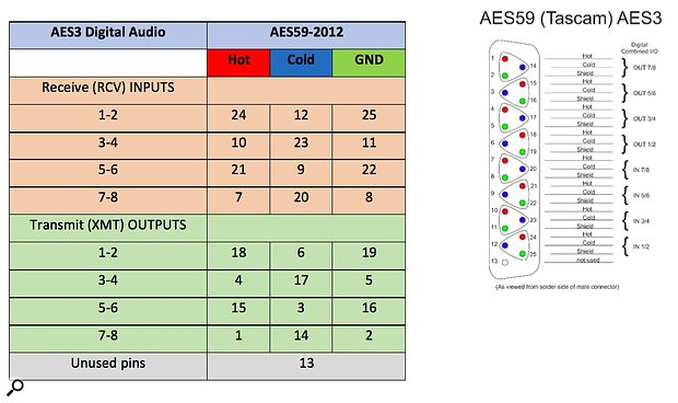 AES3 and AES59 Table and Pinouts