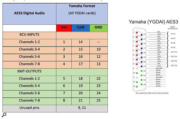 AES3 Yamaha table and Pinouts.