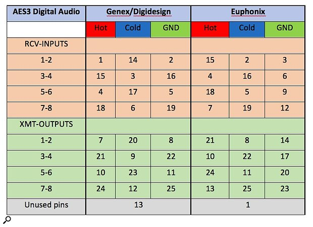 AES3 Genex/Digidesign/Euphonix Table and Pin-outs.