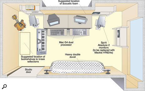 Here you can see the layout of David's studio, showing the overly wide spacing of the monitor speakers with regard to the listening position, which was compromising the stereo imaging. A narrower desk setup for the two computer workstations would allow the monitors to be placed closer together. Also note the suggested positioning of the double duvet (using a wall-mounted rail to provide a little clearance between the duvet and the wall) and the recommended addition of some bookshelves at the left-hand side to scatter sound reflections. Diagram: Tom Flint.