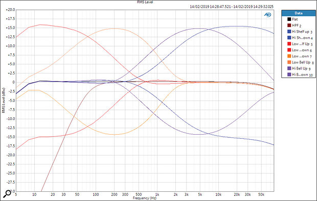 A combined plot showing the EQ settings available on the mic/line channels. The black plot is with all EQ bypassed, revealing the -3dB bandwidth limits to be around 4Hz and well over 80kHz. The brown trace is for the high-pass filter, red for the low-shelf with maximum boost/cut and blue for the high-shelf. The purple and orange traces are for the two bell EQs. The corner and centre frequencies all tally precisely with the published specs.