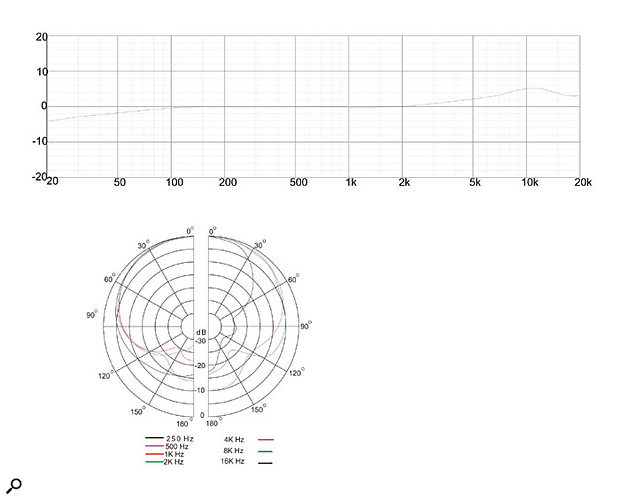 The frequency response and polar pattern diagrams showing the technical performance of the Studio Projects B1.