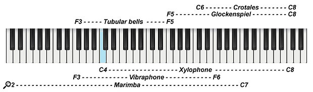Diagram 8: Orchestral tuned percussion playing ranges (Middle C marked in blue).