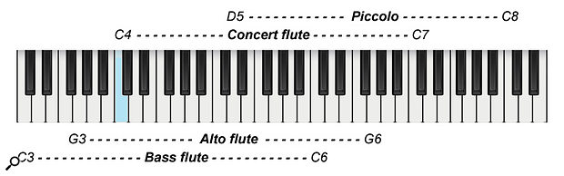 Diagram 2: Ranges of the flute family (Middle C marked in blue).