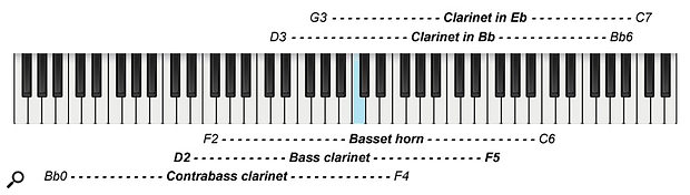 Diagram 3: The clarinet family's range covers the whole orchestral spectrum.
