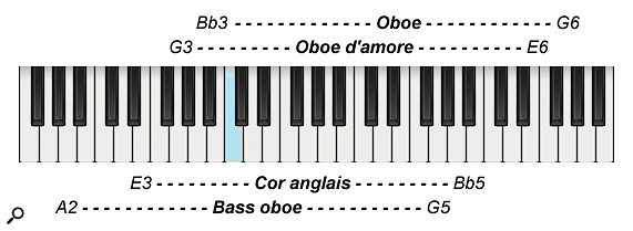 Diagram 4: The playing ranges of the oboe family.