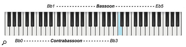 Diagram 5: Bassoon playing ranges.