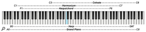 Diagram 7: Playing ranges of the orchestral keyboards and harp (Middle C marked in blue).