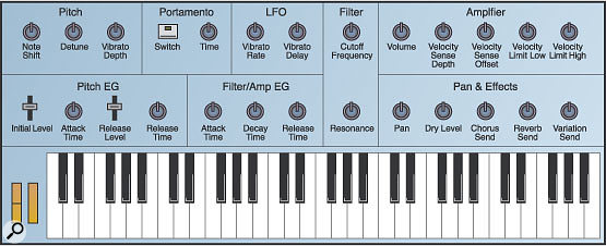 Figure 1. Here's an overview of the most important XG synthesis parameters, set out as they might be for a traditional hardware monosynth.