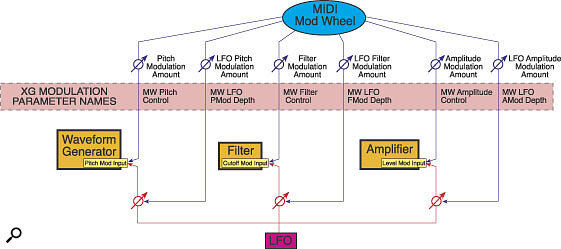 Figure 1. The six possible modulation routings for MIDI Mod Wheel messages.