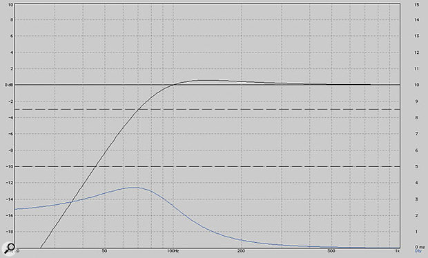 Figure 1: Calculated NS10M low-frequency amplitude response (black) and group delay (blue).