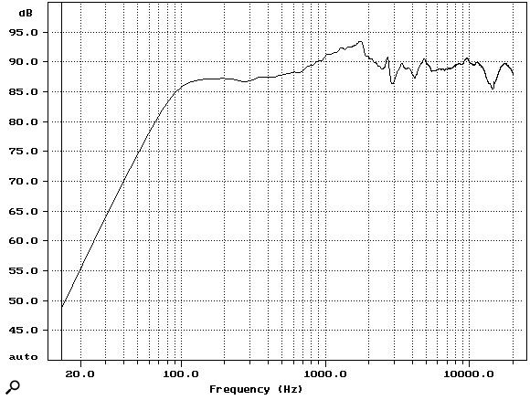 Figure 4: Measured and calculated NS10M amplitude frequency response. Measured at 1m on axis. Curve calibrated to 2.83V input.