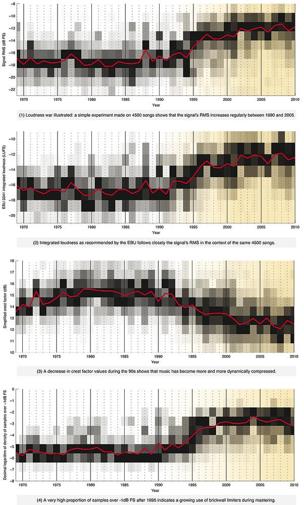 Dynamic Range' & The Loudness War